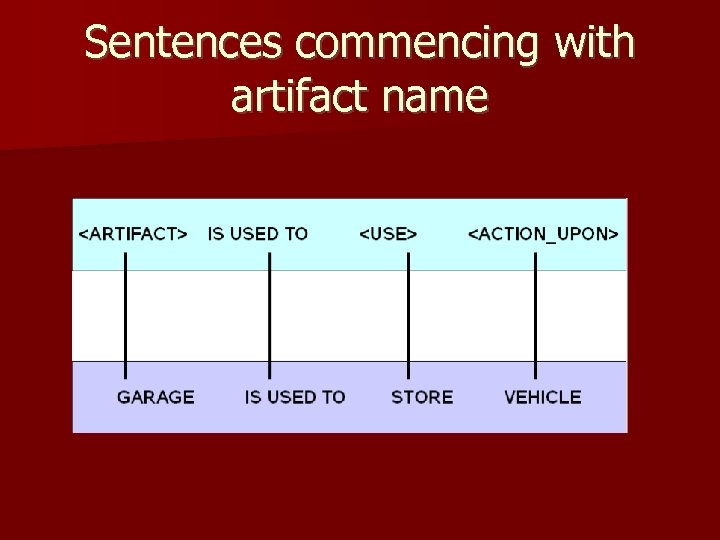 Sentences commencing with artifact name