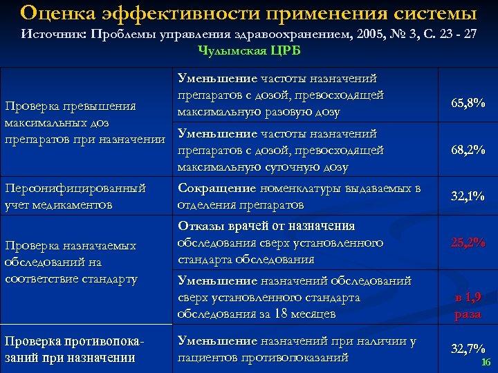 Оценка эффективности применения системы Источник: Проблемы управления здравоохранением, 2005, № 3, С. 23 -
