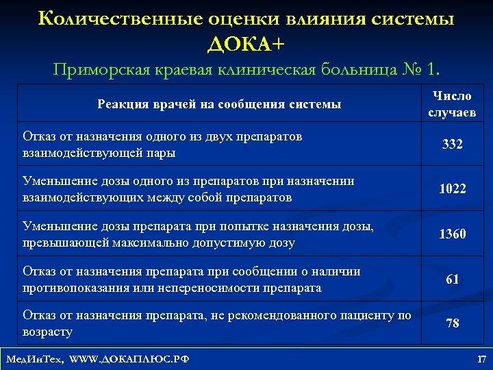 Количественные оценки влияния системы ДОКА+ Приморская краевая клиническая больница № 1. Реакция врачей на