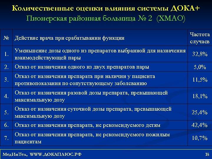 Количественные оценки влияния системы ДОКА+ Пионерская районная больница № 2 (ХМАО) № Действие врача