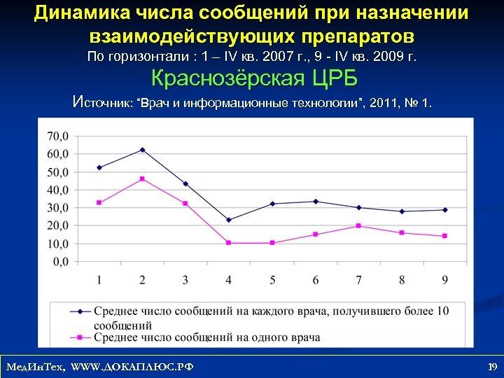 Динамика числа сообщений при назначении взаимодействующих препаратов По горизонтали : 1 – IV кв.