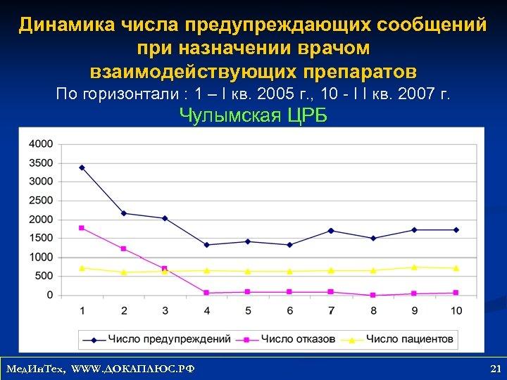Динамика числа предупреждающих сообщений при назначении врачом взаимодействующих препаратов По горизонтали : 1 –