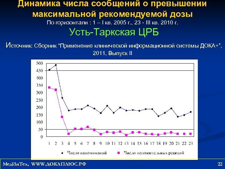 Динамика числа сообщений о превышении максимальной рекомендуемой дозы По горизонтали : 1 – I