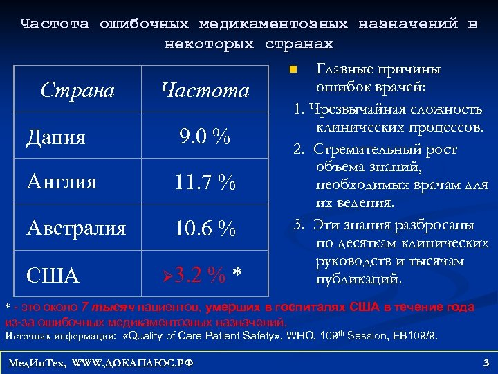 Частота ошибочных медикаментозных назначений в некоторых странах n Главные причины ошибок врачей: Страна Частота