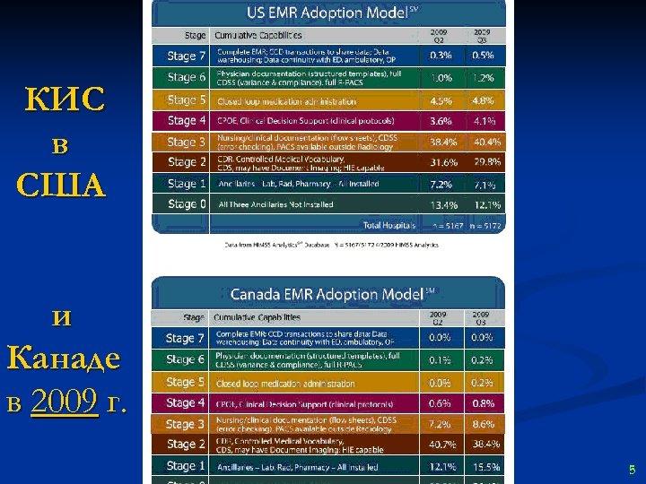КИС в США и Канаде в 2009 г. 5