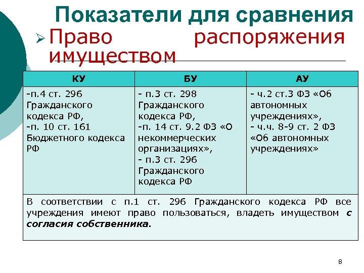 Показатели для сравнения Ø Право имуществом КУ -п. 4 ст. 296 Гражданского кодекса РФ,