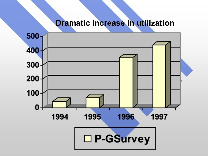 Dramatic increase in utilization