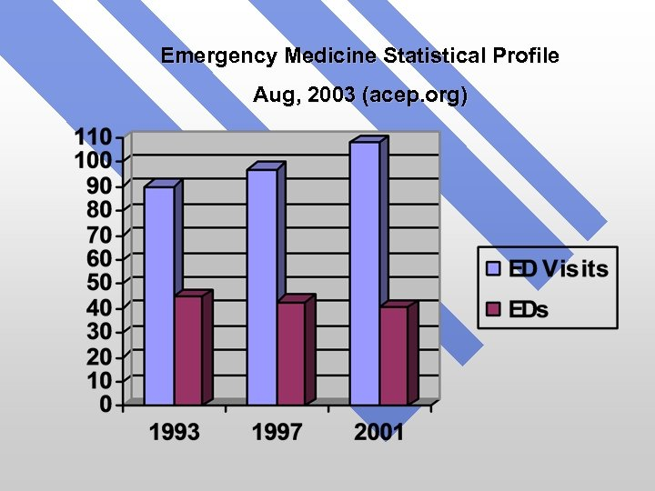 Emergency Medicine Statistical Profile Aug, 2003 (acep. org)