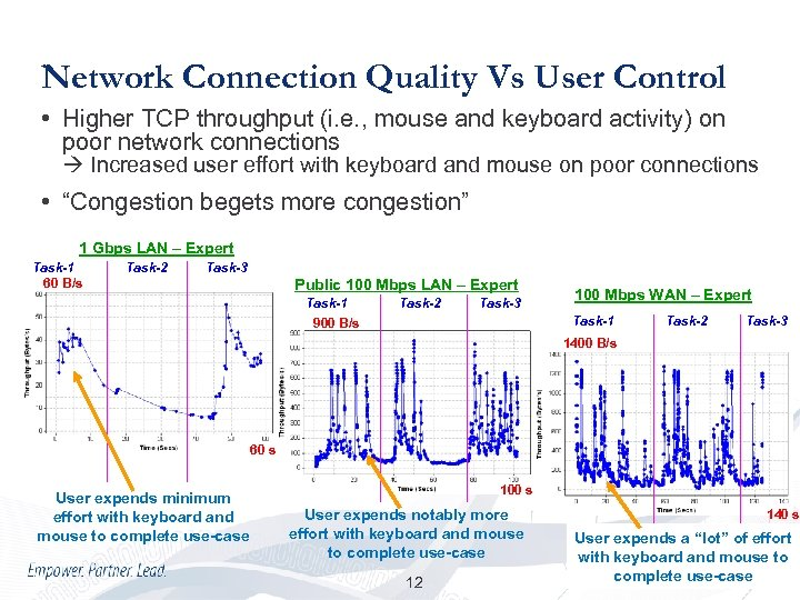Network Connection Quality Vs User Control • Higher TCP throughput (i. e. , mouse