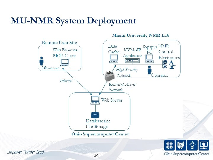MU-NMR System Deployment 24