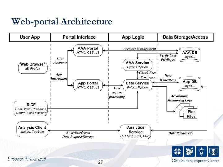 Web-portal Architecture 27