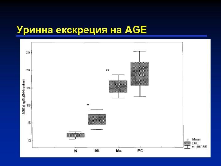 Уринна екскреция на AGE