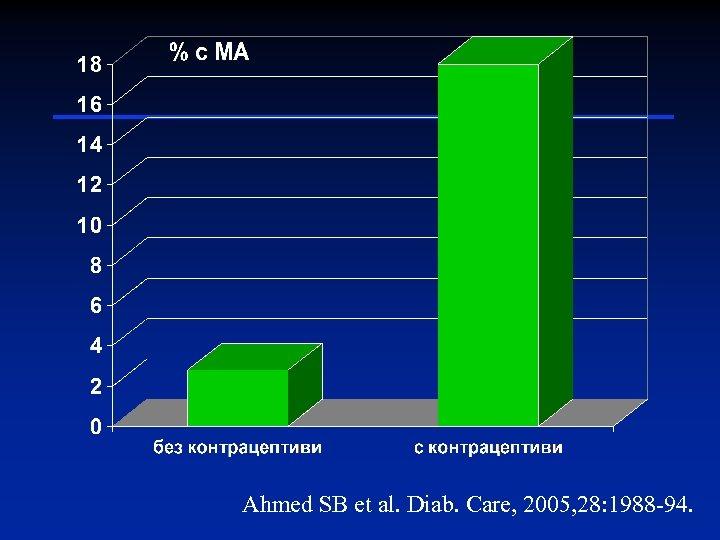 Ahmed SB et al. Diab. Care, 2005, 28: 1988 -94.