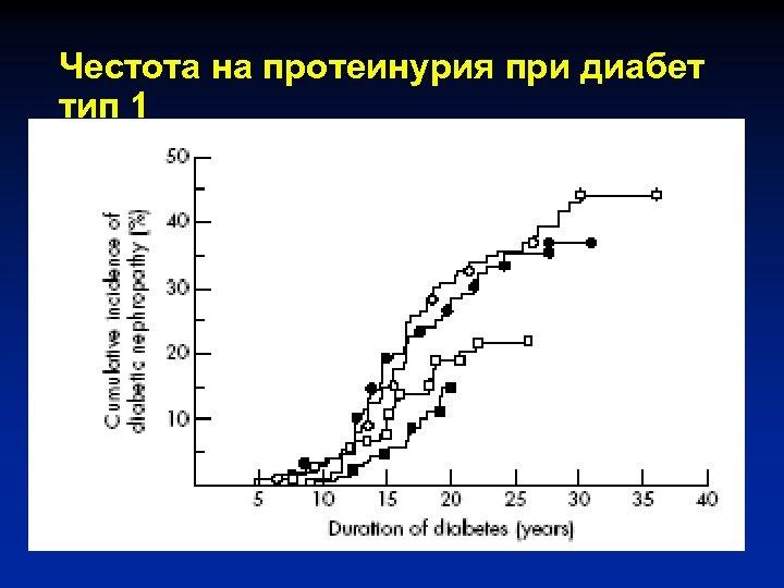 Честота на протеинурия при диабет тип 1