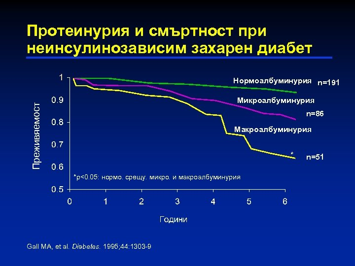 Протеинурия и смъртност при неинсулинозависим захарен диабет Нормоалбуминурия n=191 Преживяемост Микроалбуминурия n=86 Макроалбуминурия *