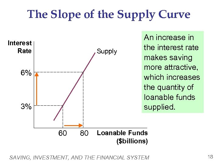 The Slope of the Supply Curve Interest Rate Supply 6% 3% 60 80 An
