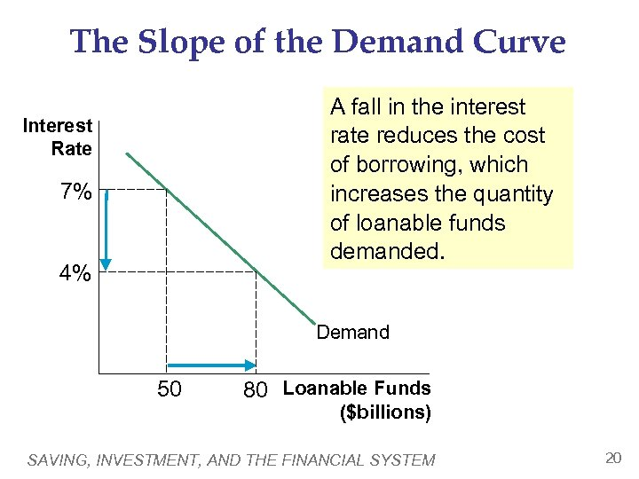 The Slope of the Demand Curve A fall in the interest rate reduces the