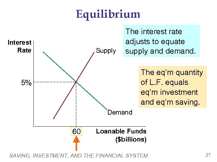 Equilibrium Interest Rate Supply The interest rate adjusts to equate supply and demand. The