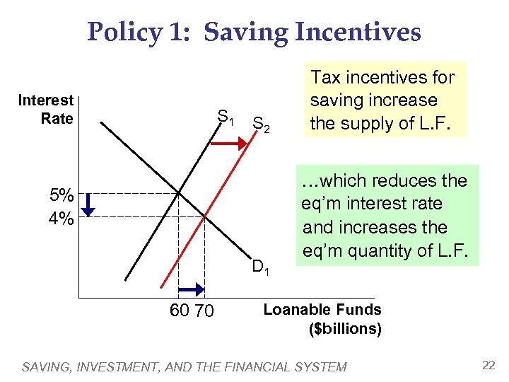 Policy 1: Saving Incentives Interest Rate S 1 S 2 5% 4% D 1