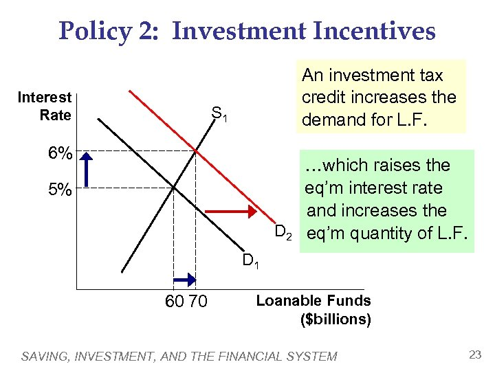 Policy 2: Investment Incentives Interest Rate An investment tax credit increases the demand for