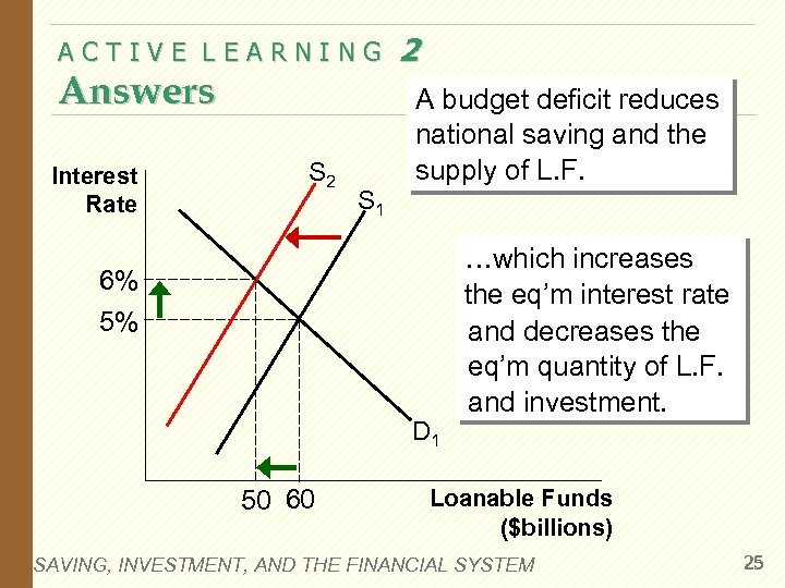 ACTIVE LEARNING Answers Interest Rate S 2 S 1 2 A budget deficit reduces