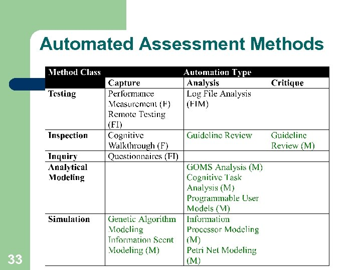 GOMS Analysis Automated Usability Assessment Melody Y