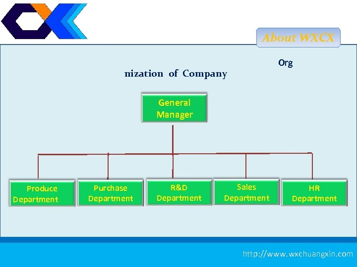 About WXCX Org nization of Company General Manager Produce Department Purchase Department R&D Department