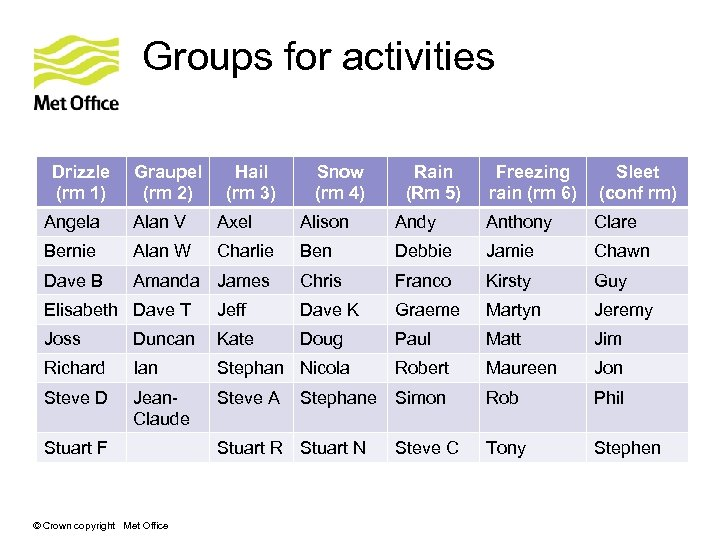 Groups for activities Drizzle (rm 1) Graupel (rm 2) Hail (rm 3) Snow (rm