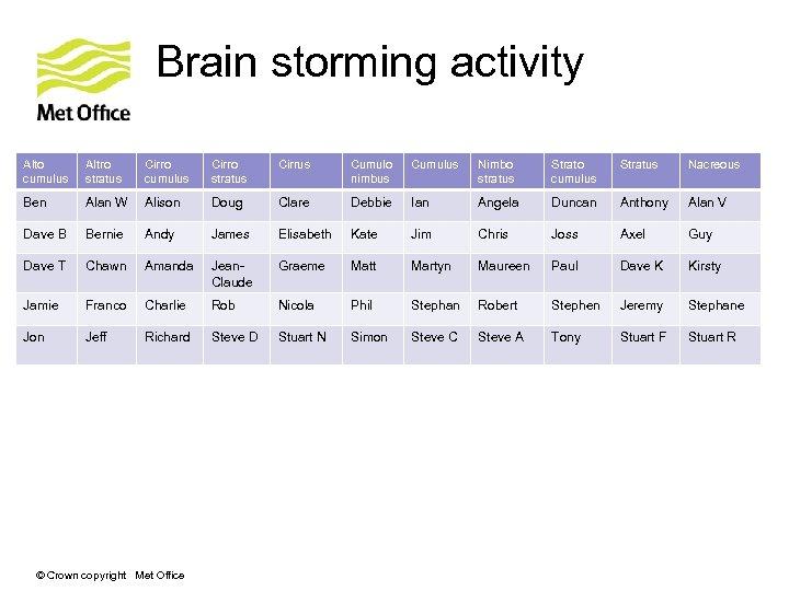 Brain storming activity Alto cumulus Altro stratus Cirro cumulus Cirro stratus Cirrus Cumulo nimbus