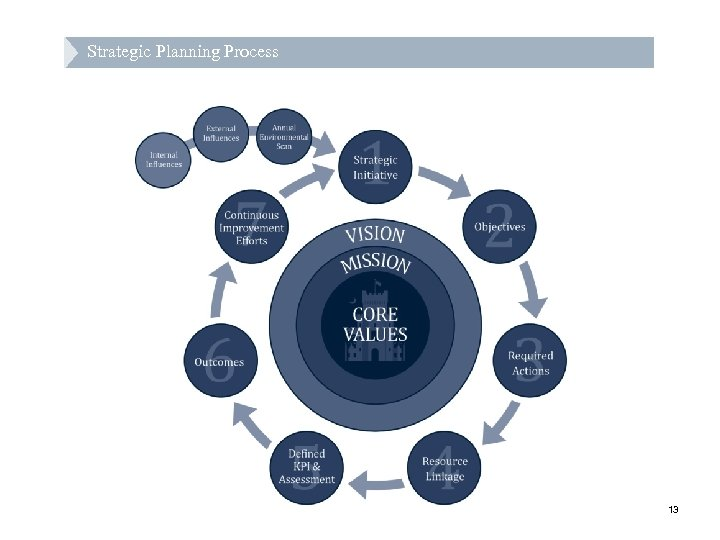 Strategic Planning Process 13