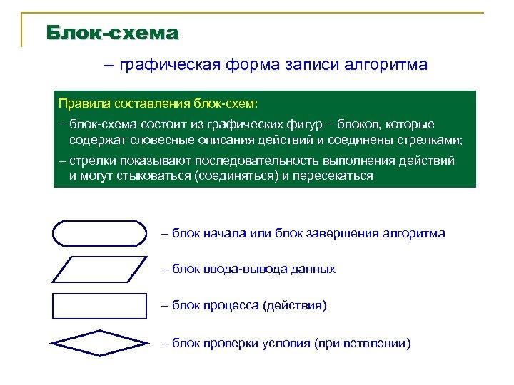 Блок-схема – графическая форма записи алгоритма Правила составления блок-схем: – блок-схема состоит из графических