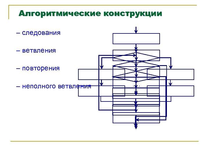 Алгоритмические конструкции – следования – ветвления – повторения – неполного ветвления . . .