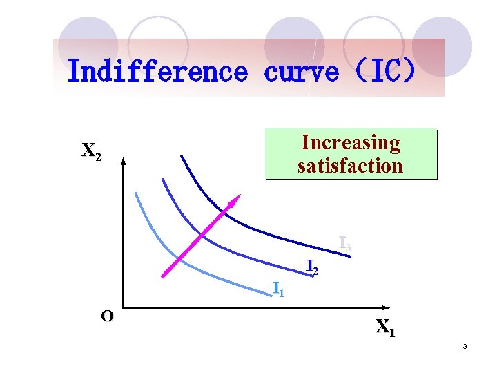 Indifference curve(IC) Increasing satisfaction X 2 I 3 I 2 I 1 O X