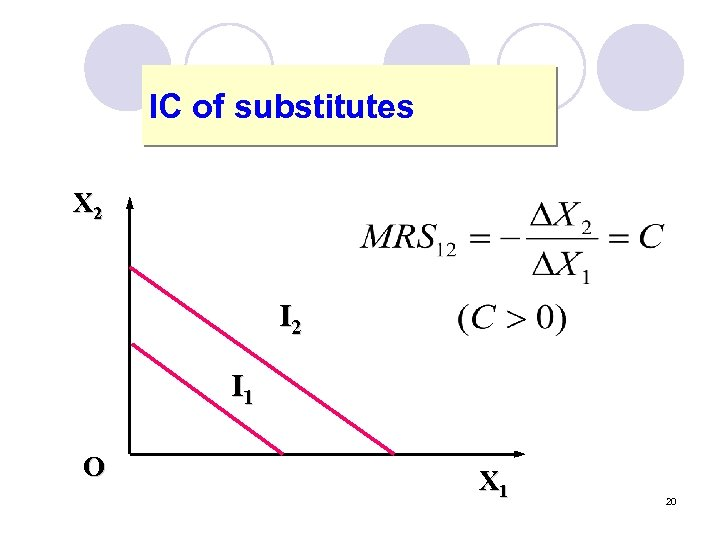 IC of substitutes X 2 I 1 O X 1 20