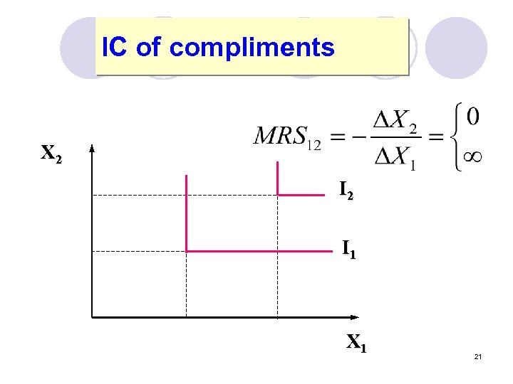 IC of compliments X 2 I 1 X 1 21