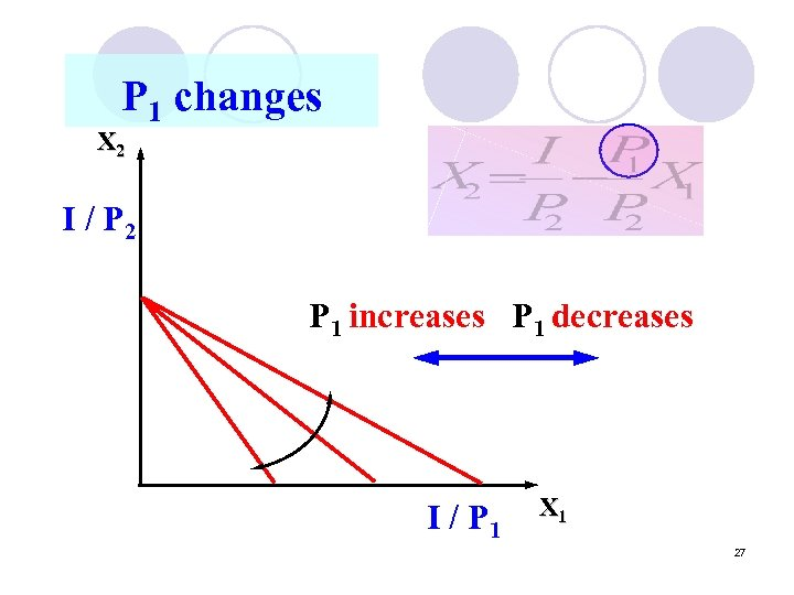 P 1 changes X 2 I / P 2 P 1 increases P 1