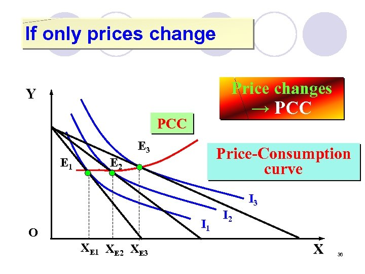 If only prices change Price changes Y → PCC E 3 E 1 Price-Consumption