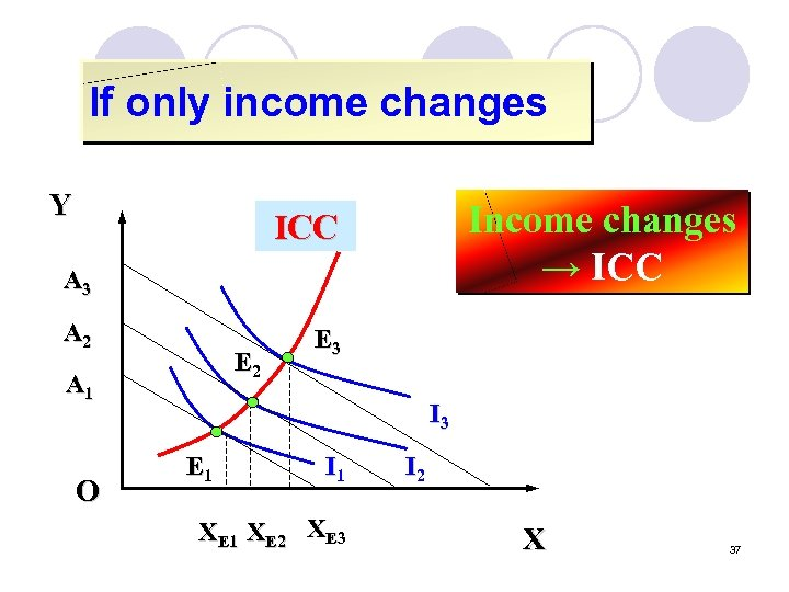 If only income changes Y Income changes → ICC A 3 A 2 E