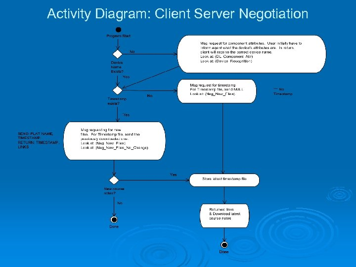 Activity Diagram: Client Server Negotiation