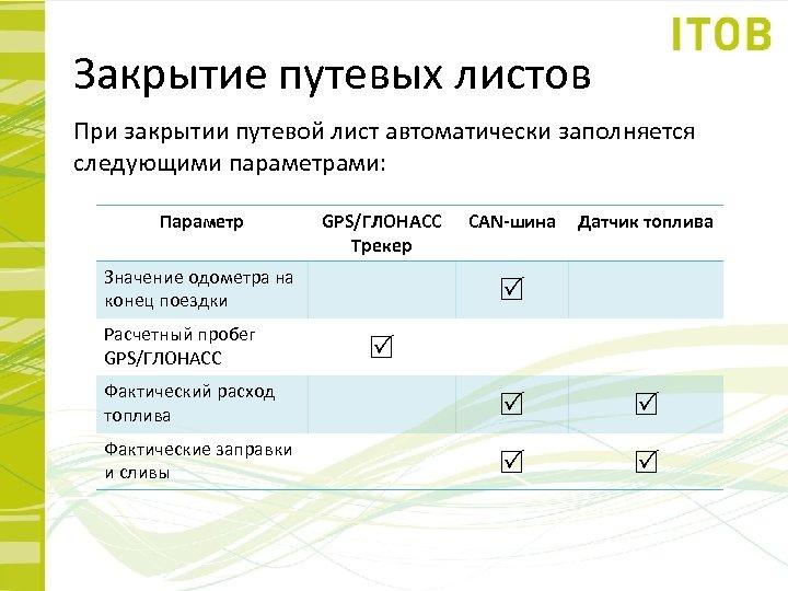 Закрытие путевых листов При закрытии путевой лист автоматически заполняется следующими параметрами: Параметр GPS/ГЛОНАСС Трекер