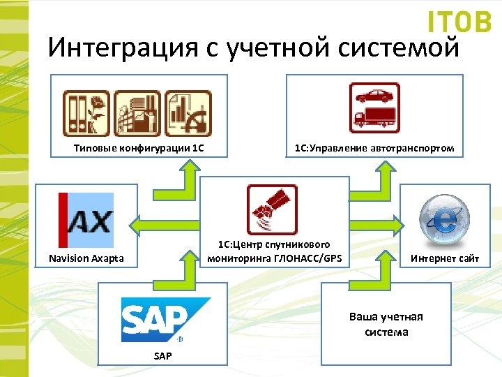 Интеграция с учетной системой Типовые конфигурации 1 С 1 С: Управление автотранспортом 1 С: