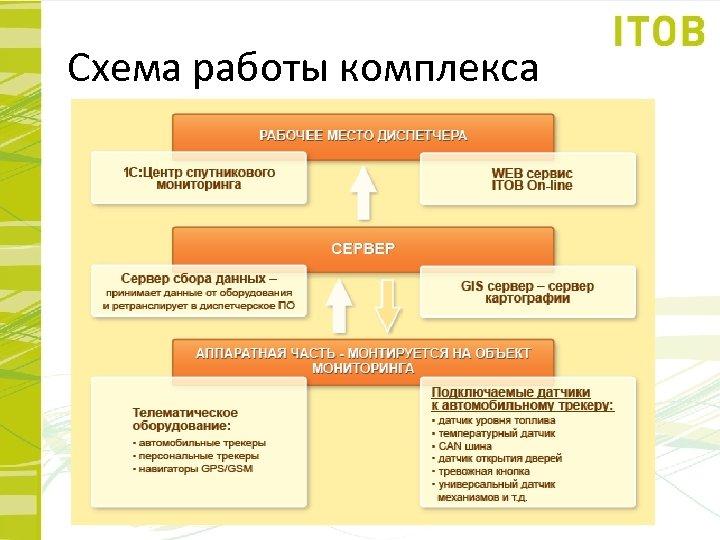 Схема работы комплекса