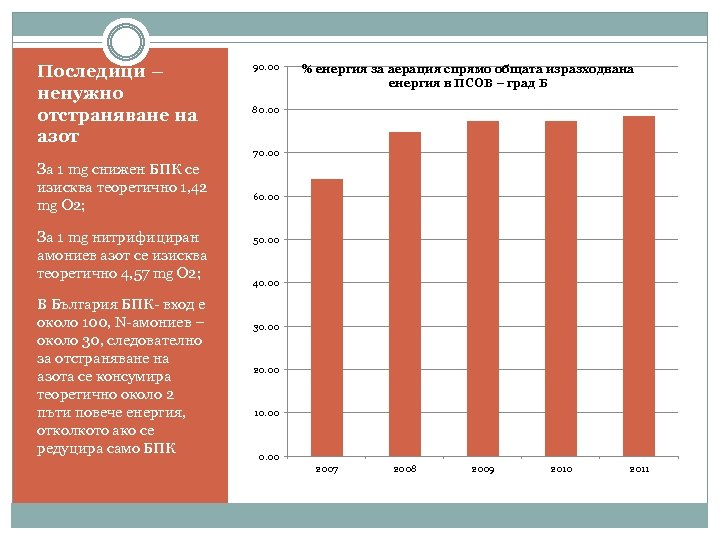 Последици – ненужно отстраняване на азот 90. 00 % енергия за аерация спрямо общата