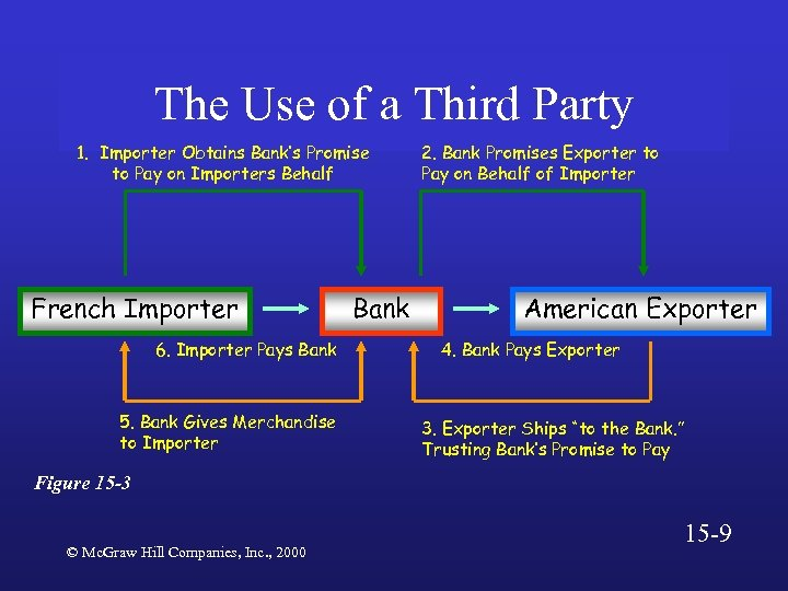 The Use of a Third Party 1. Importer Obtains Bank's Promise to Pay on