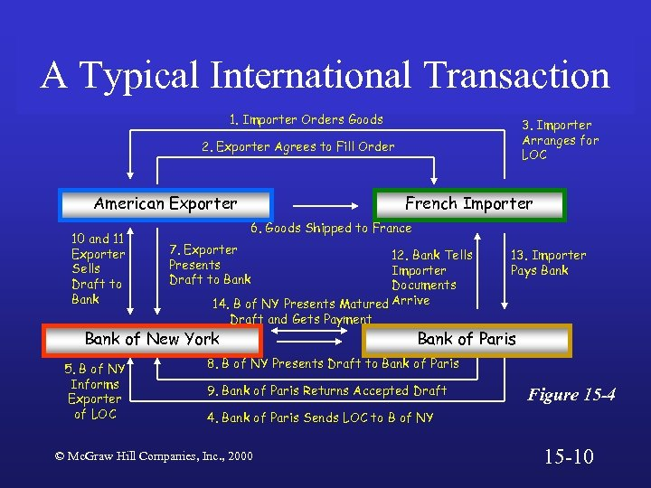 A Typical International Transaction 1. Importer Orders Goods 3. Importer Arranges for LOC 2.