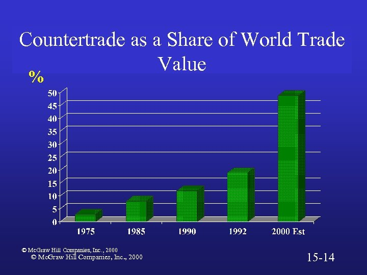 Countertrade as a Share of World Trade Value % © Mc. Graw Hill Companies,