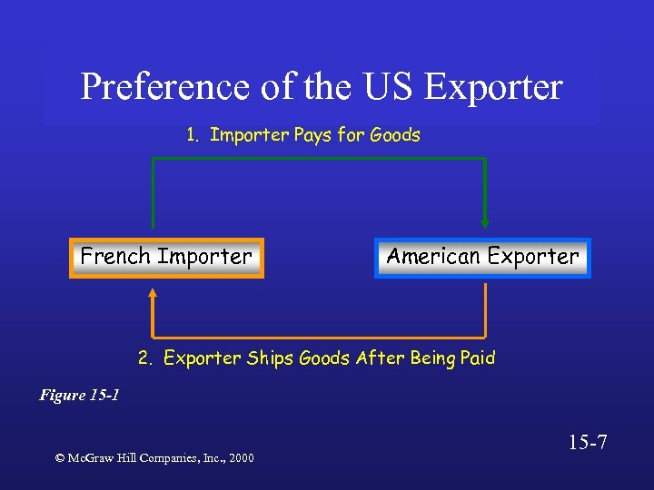 Preference of the US Exporter 1. Importer Pays for Goods French Importer American Exporter