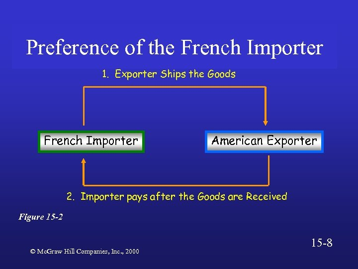 Preference of the French Importer 1. Exporter Ships the Goods French Importer American Exporter