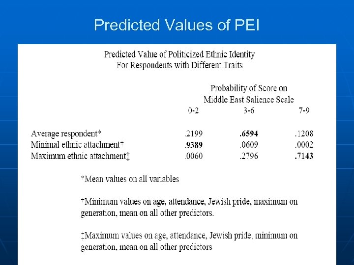 Predicted Values of PEI