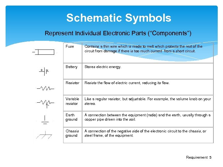 "Schematic Symbols Represent Individual Electronic Parts (""Components"") Fuse Contains a thin wire which is"